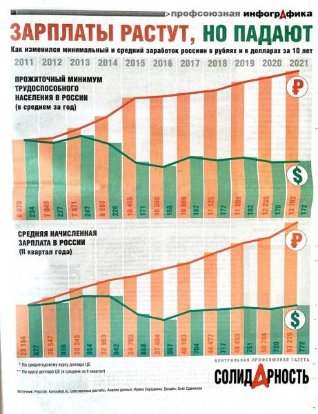 Зарплаты растут, но падают