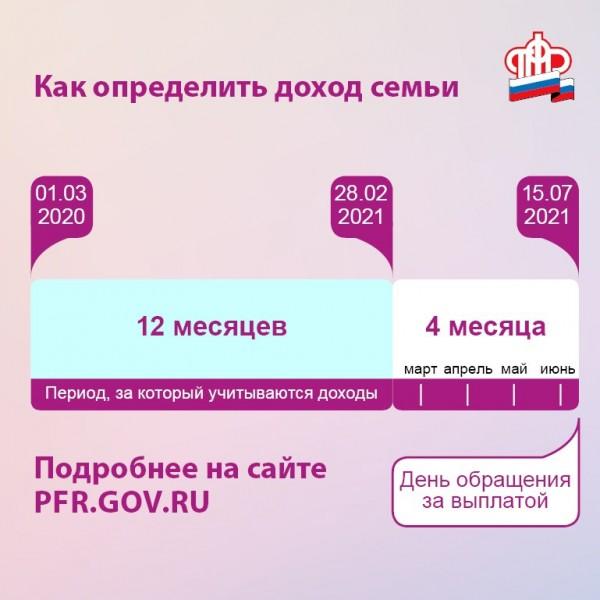 Как рассчитать доход при подаче заявления на ежемесячные пособия беременным женщинам и семьям с детьми от 8 до 16 лет